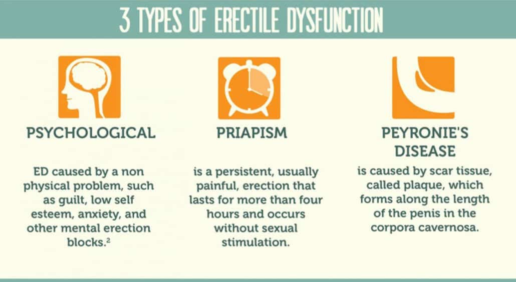3 types of erectile dysfunction