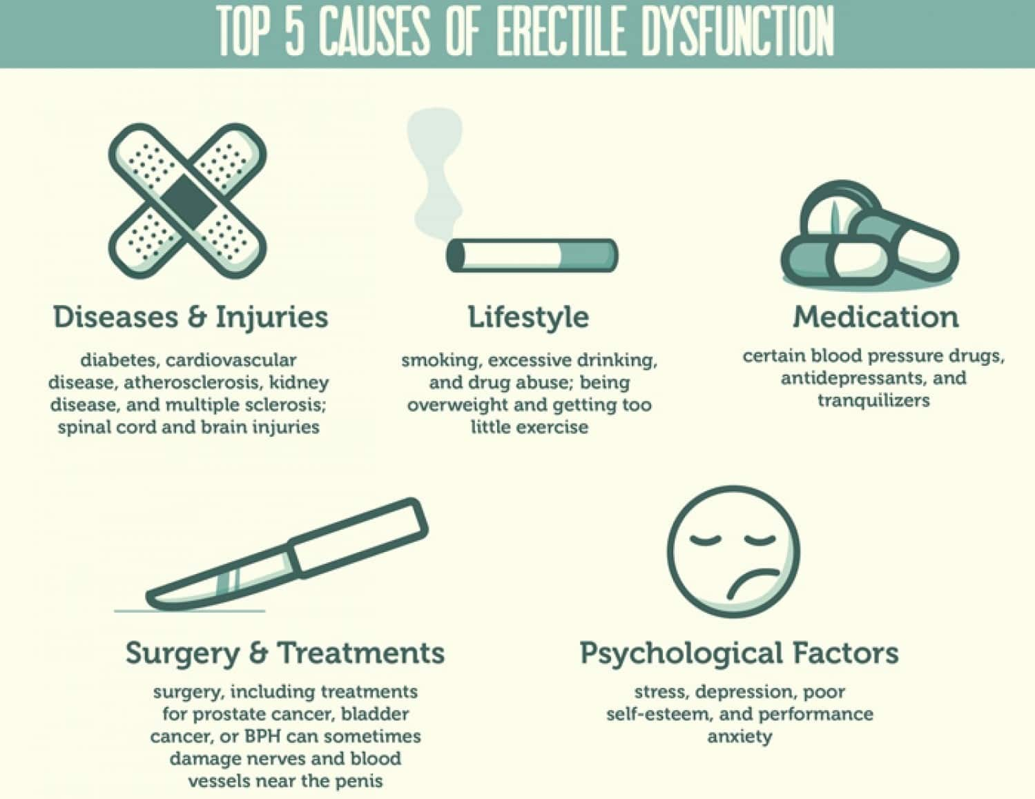 top 5 causes of erectile dysfunction
