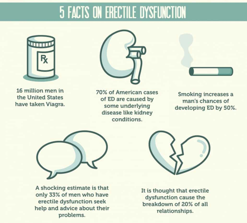 5 facts on erectile dysfunction