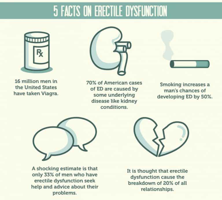 erectile dysfunction3