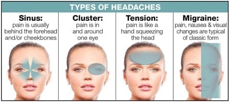 headaches types
