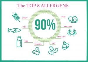 top-8-allergens